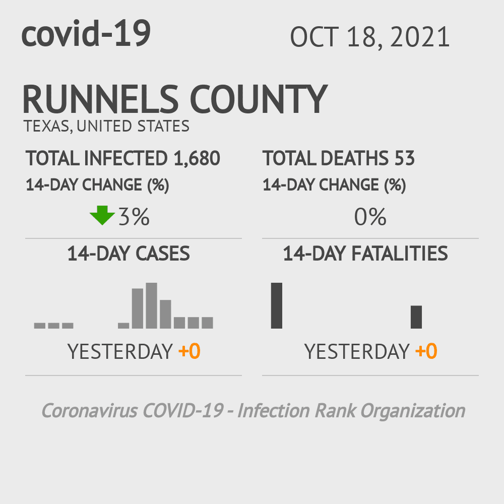 Runnels County Coronavirus Covid-19 Risk of Infection on February 24, 2021