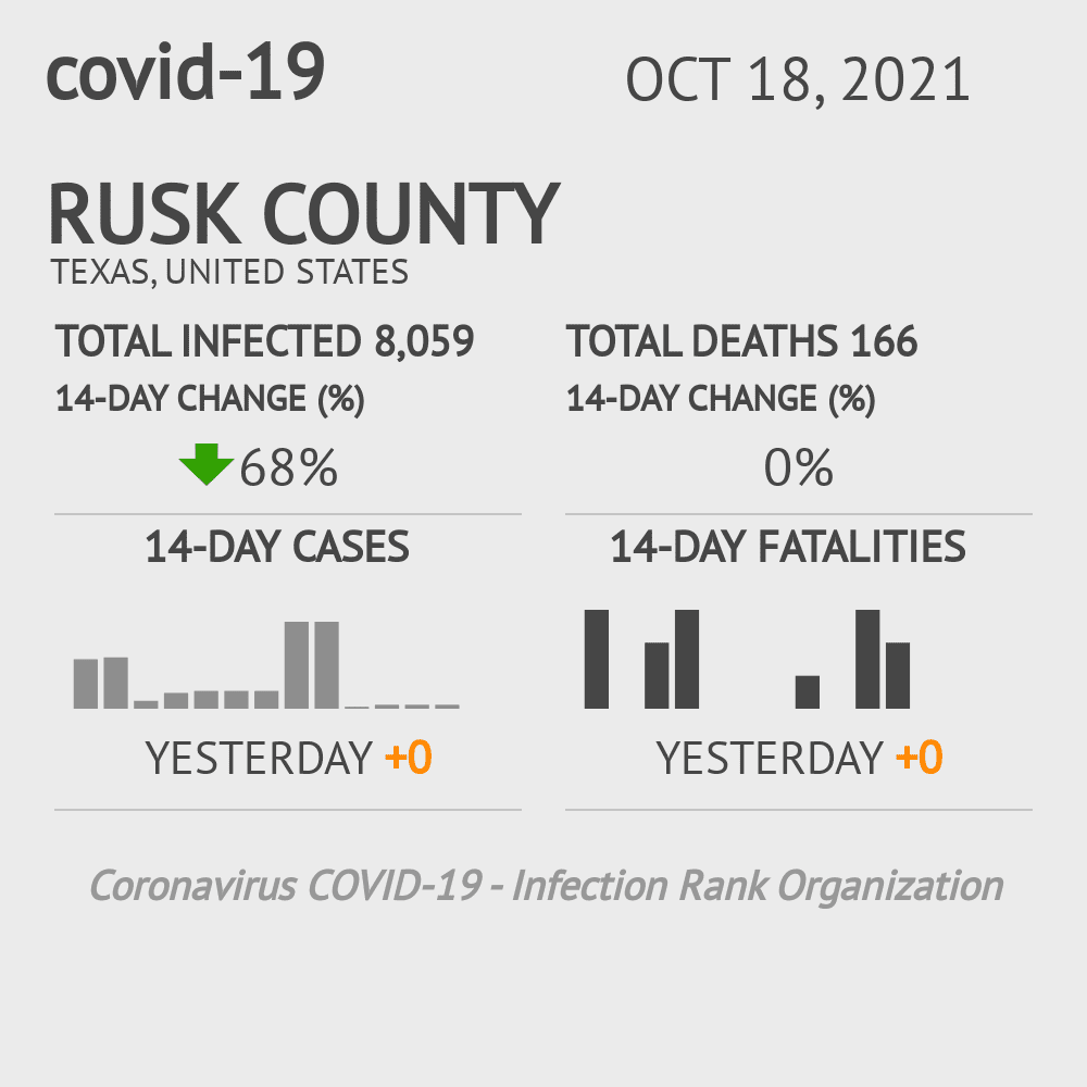 Rusk County Coronavirus Covid-19 Risk of Infection on October 19, 2020