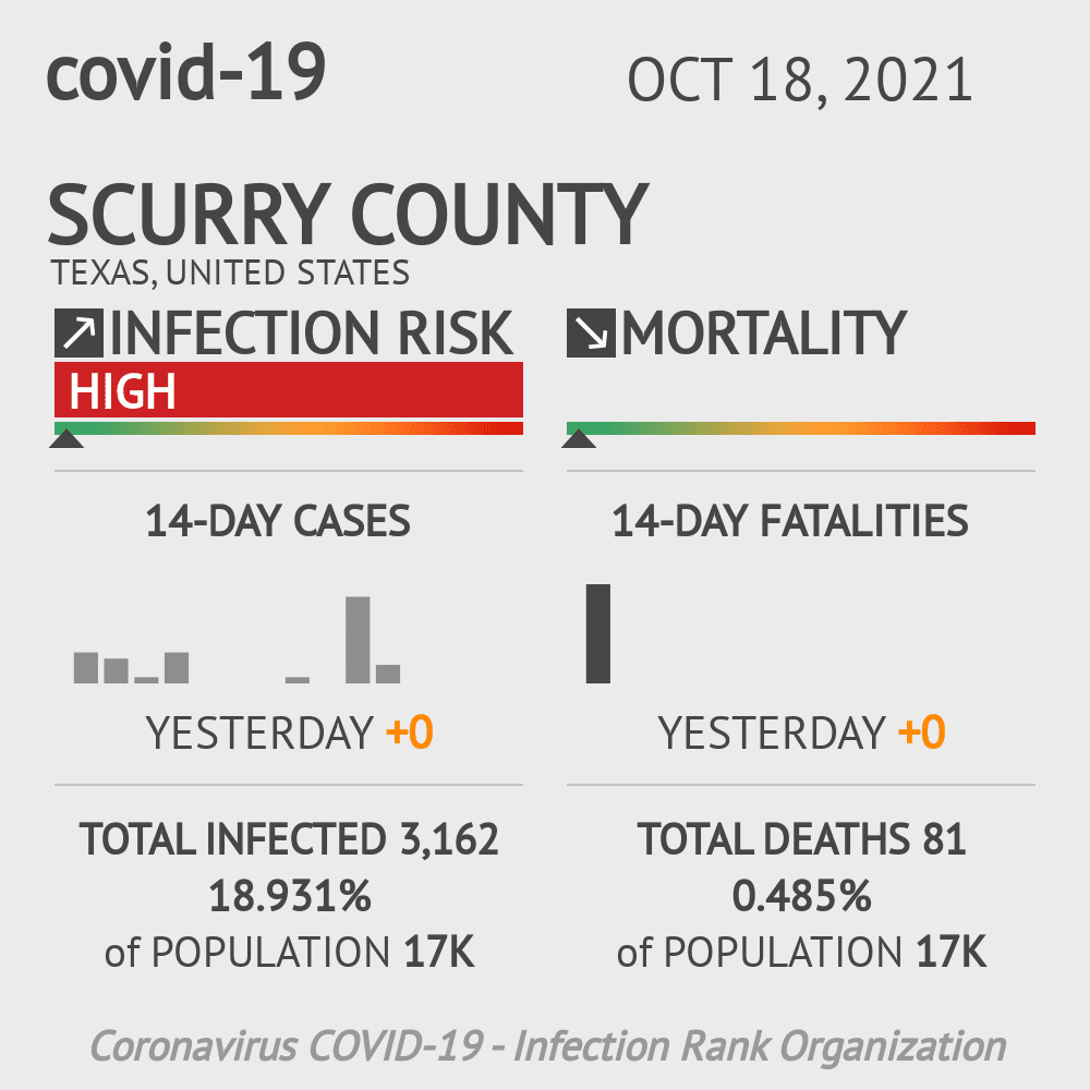 Scurry County Coronavirus Covid-19 Risk of Infection on November 25, 2020
