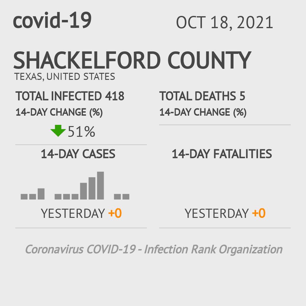 Shackelford County Coronavirus Covid-19 Risk of Infection on November 26, 2020
