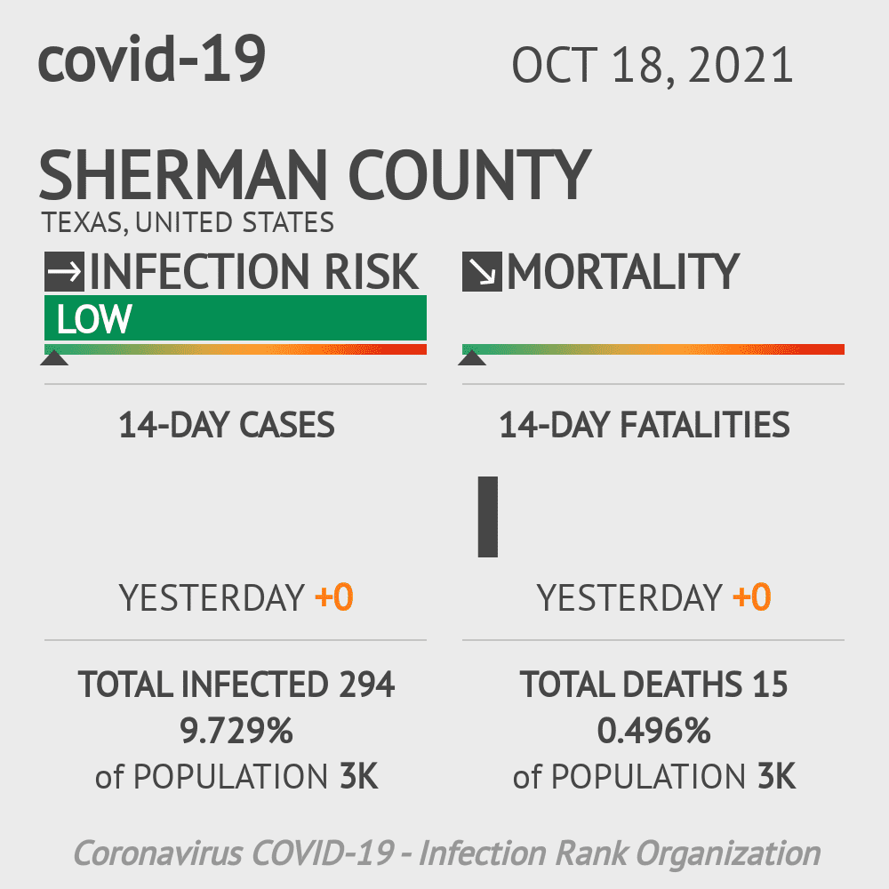 Sherman County Coronavirus Covid-19 Risk of Infection on January 24, 2021