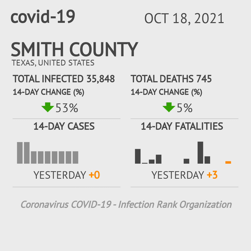 Smith County Coronavirus Covid-19 Risk of Infection on November 27, 2020