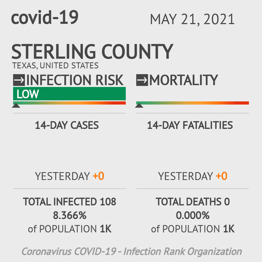 Sterling County Coronavirus Covid-19 Risk of Infection on November 29, 2020