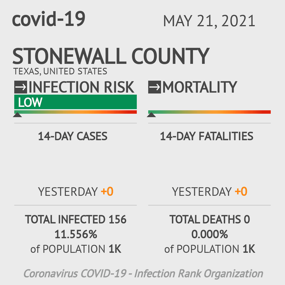 Stonewall County Coronavirus Covid-19 Risk of Infection on November 29, 2020