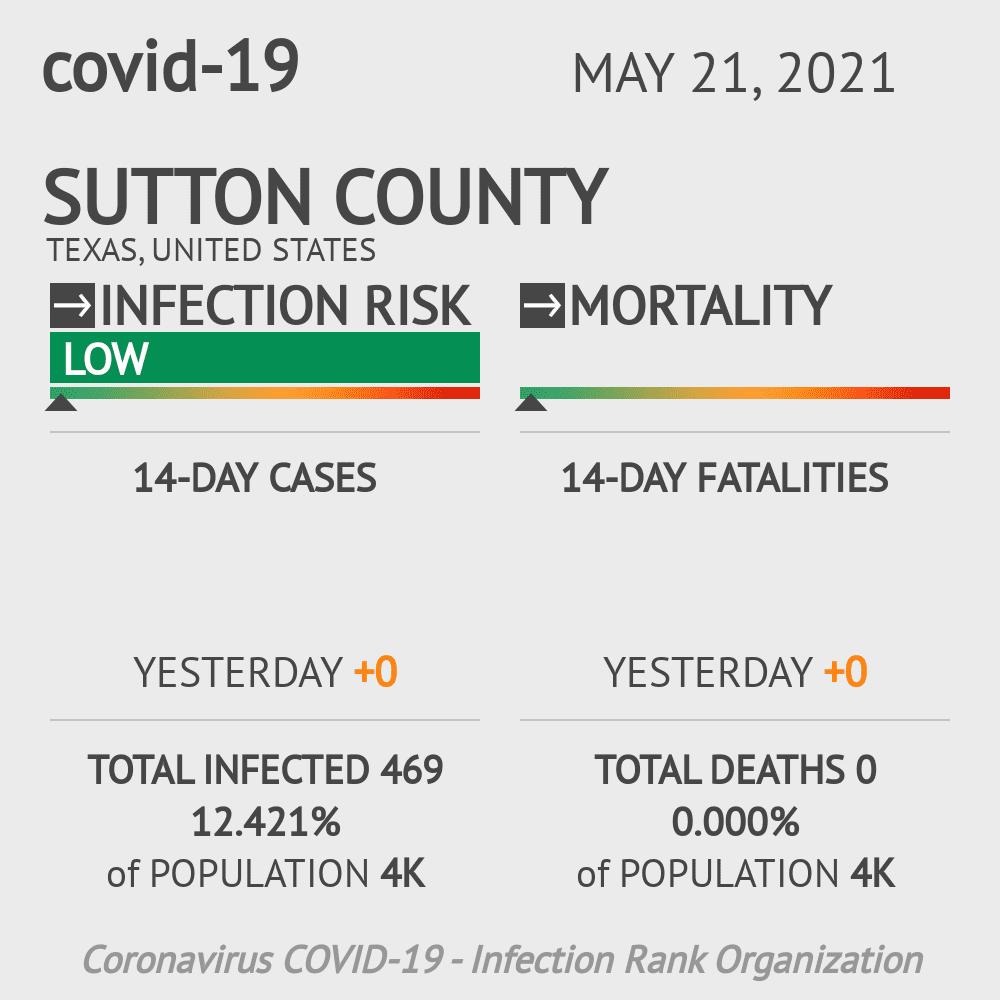 Sutton County Coronavirus Covid-19 Risk of Infection on November 30, 2020