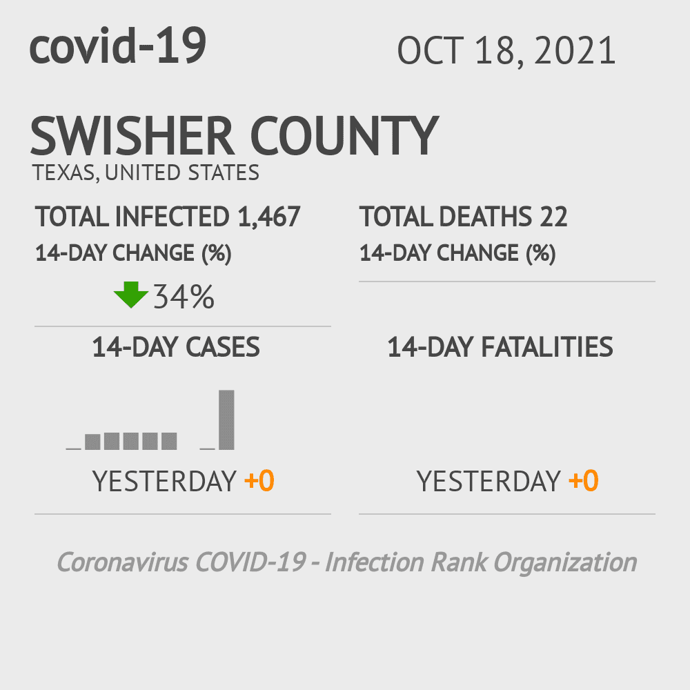 Swisher County Coronavirus Covid-19 Risk of Infection on November 29, 2020
