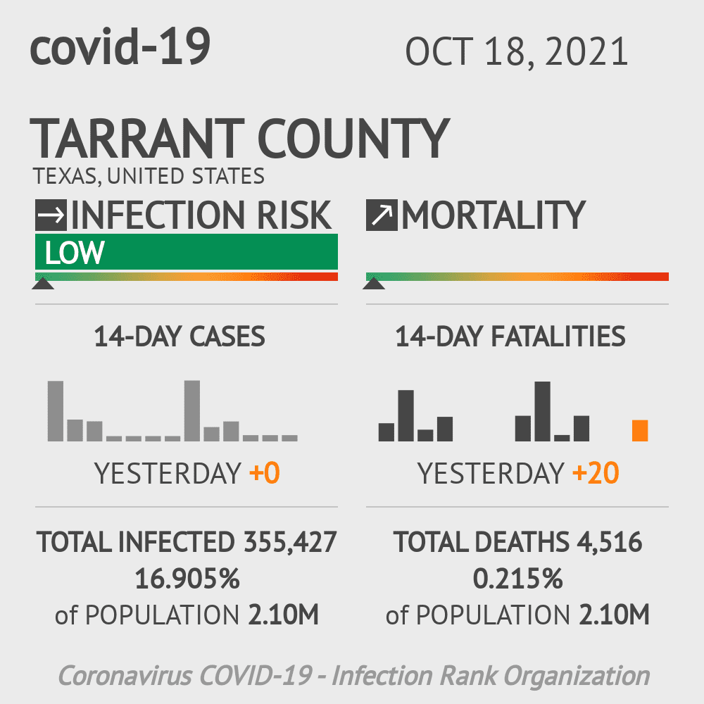 Tarrant County Coronavirus Covid-19 Risk of Infection on October 16, 2020
