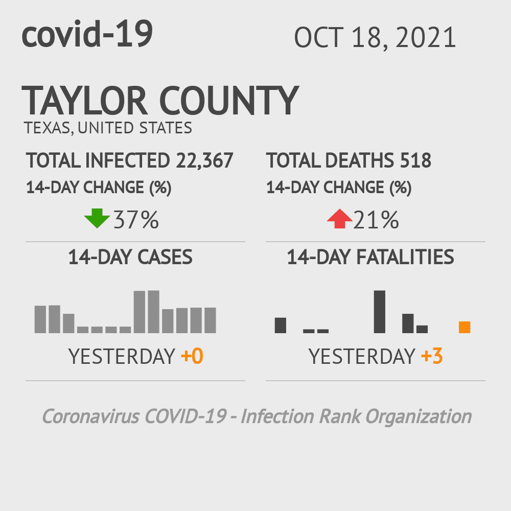 Taylor County Coronavirus Covid-19 Risk of Infection on November 29, 2020