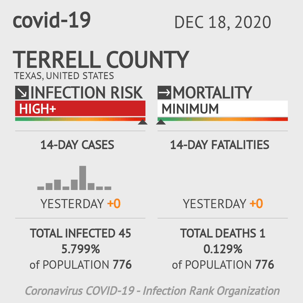 Terrell County Coronavirus Covid-19 Risk of Infection on December 18, 2020