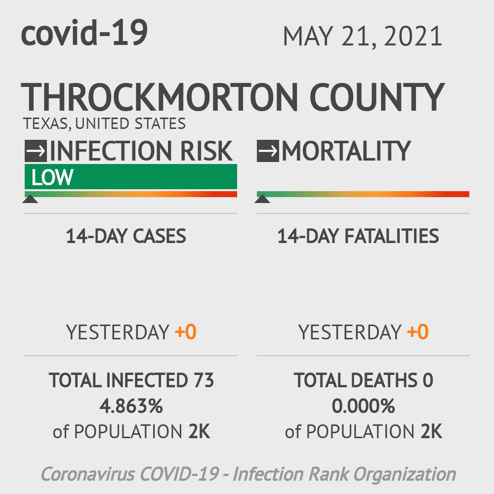 Throckmorton County Coronavirus Covid-19 Risk of Infection on February 28, 2021