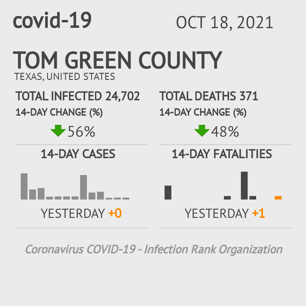 Tom Green County Coronavirus Covid-19 Risk of Infection on October 28, 2020