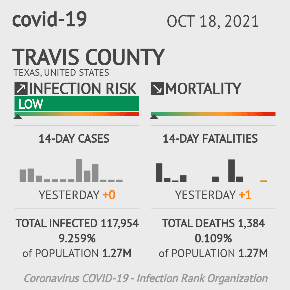 Travis County Coronavirus Covid-19 Risk of Infection on October 16, 2020