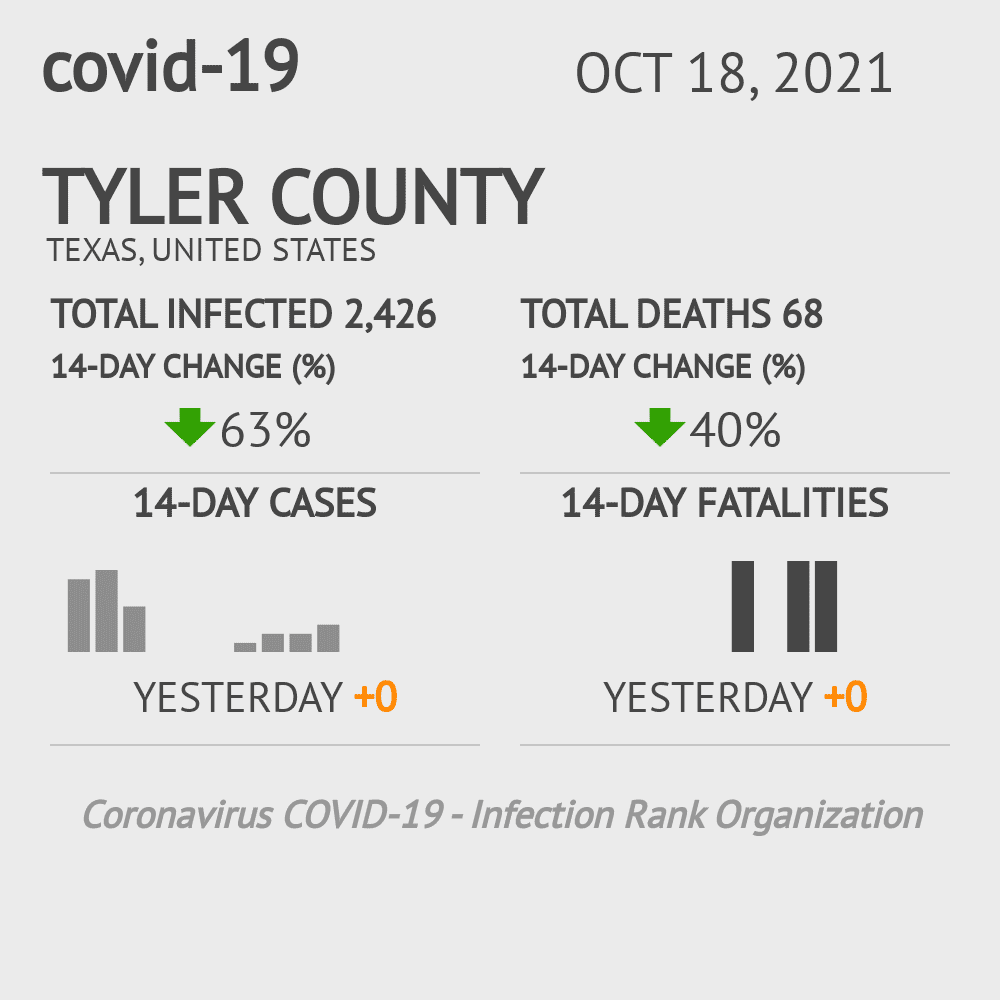 Tyler County Coronavirus Covid-19 Risk of Infection on October 16, 2020