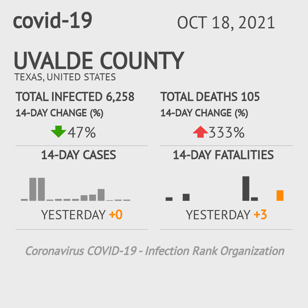 Uvalde County Coronavirus Covid-19 Risk of Infection on February 28, 2021