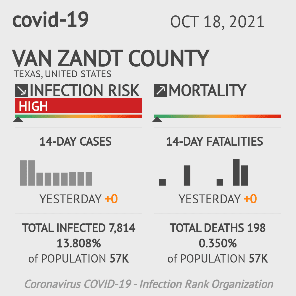 Van Zandt County Coronavirus Covid-19 Risk of Infection on October 16, 2020