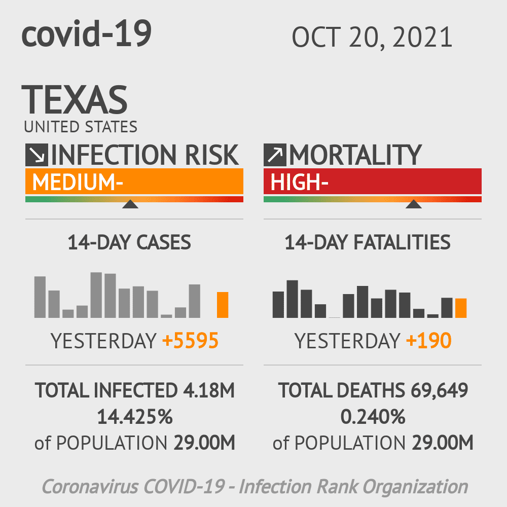 Texas Coronavirus Covid-19 Risk of Infection Update for 255 Counties on January 25, 2021