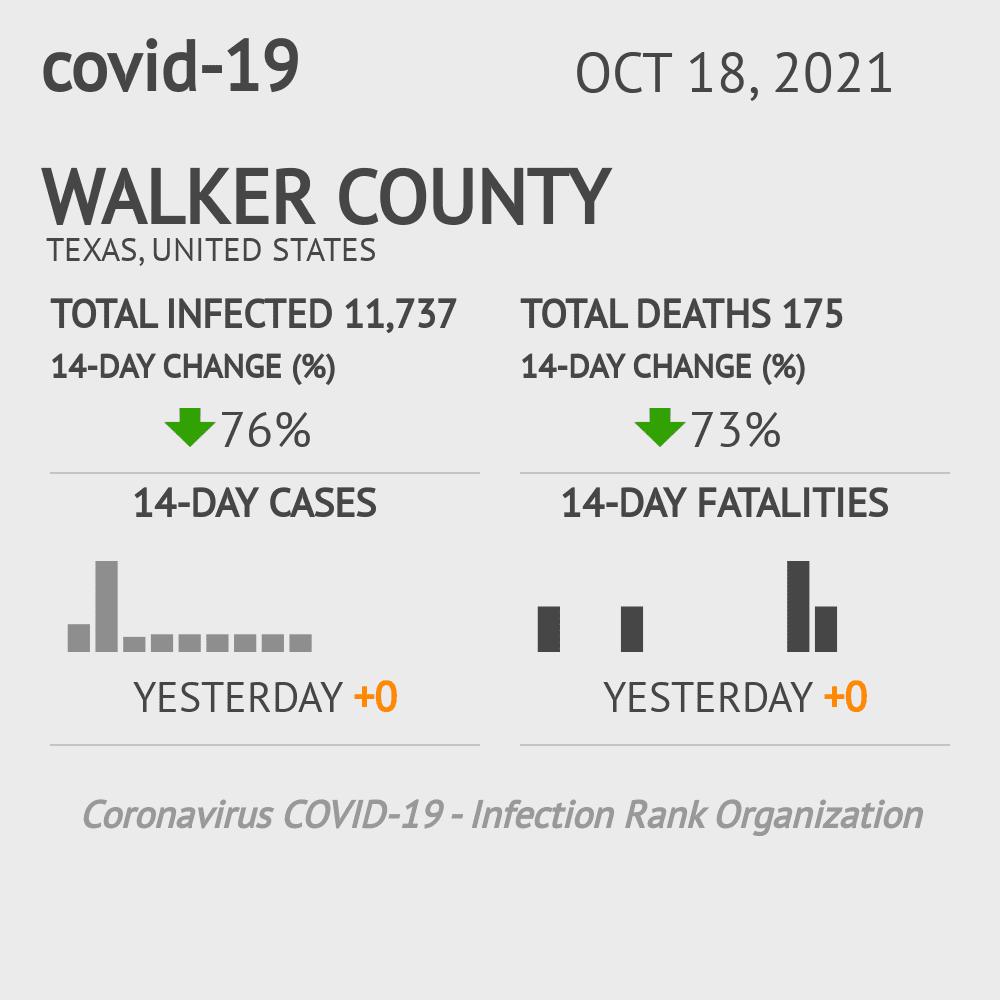 Walker County Coronavirus Covid-19 Risk of Infection on November 25, 2020