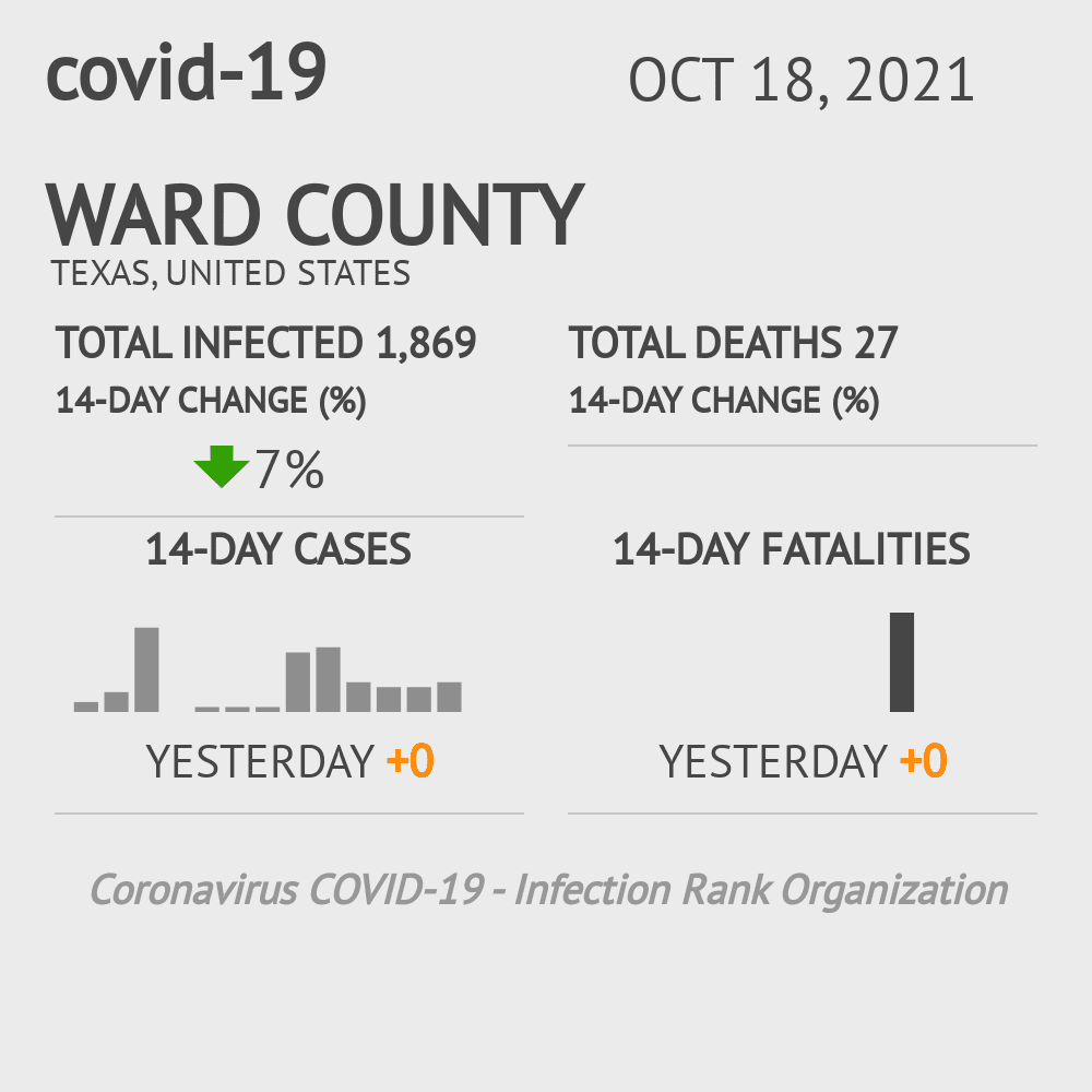 Ward County Coronavirus Covid-19 Risk of Infection on March 23, 2021