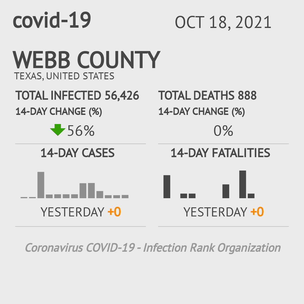 Webb County Coronavirus Covid-19 Risk of Infection on October 26, 2020