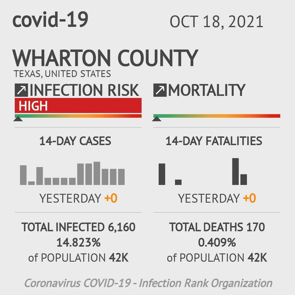Wharton County Coronavirus Covid-19 Risk of Infection on October 30, 2020