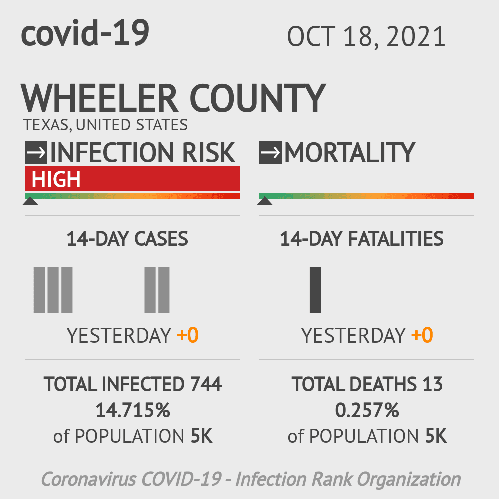 Wheeler County Coronavirus Covid-19 Risk of Infection on November 29, 2020