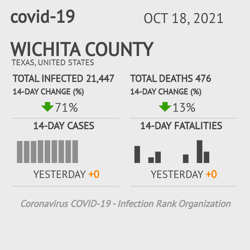 Wichita County Coronavirus Covid-19 Risk of Infection on October 16, 2020
