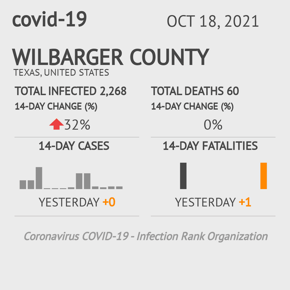 Wilbarger County Coronavirus Covid-19 Risk of Infection on February 26, 2021