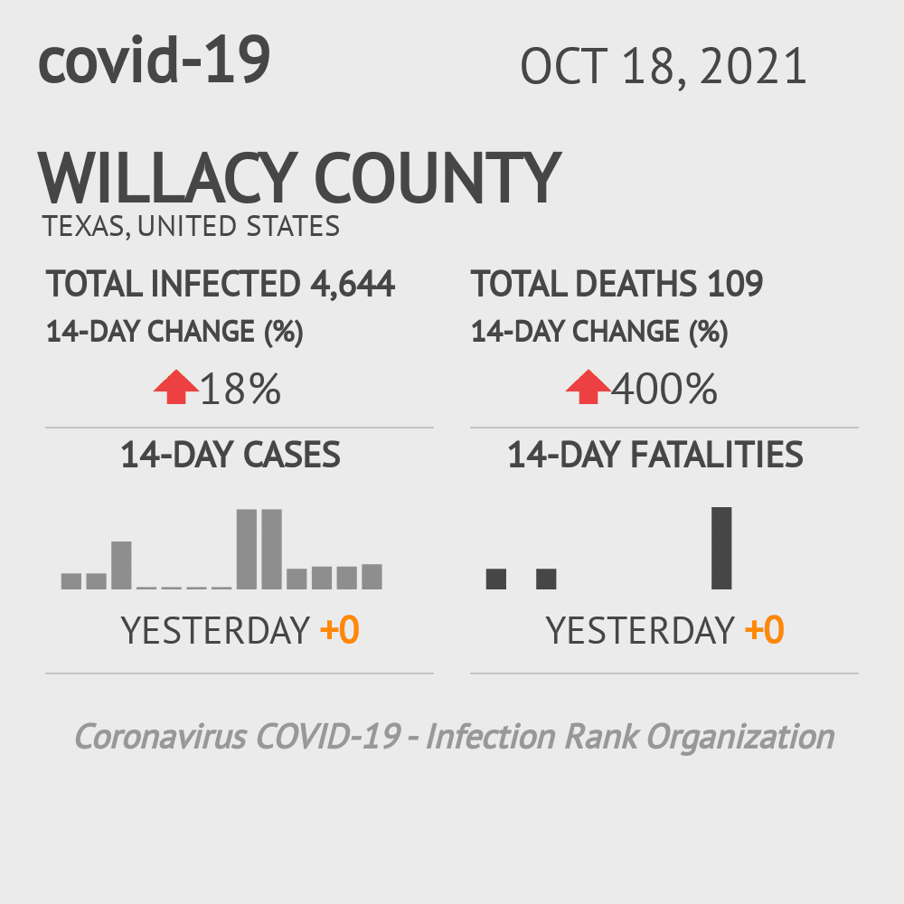 Willacy County Coronavirus Covid-19 Risk of Infection on October 28, 2020