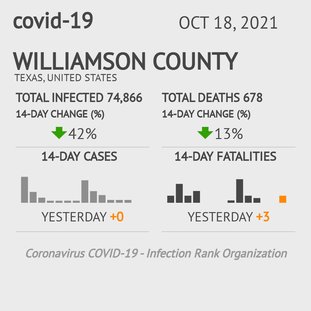 Williamson County Coronavirus Covid-19 Risk of Infection on March 23, 2021