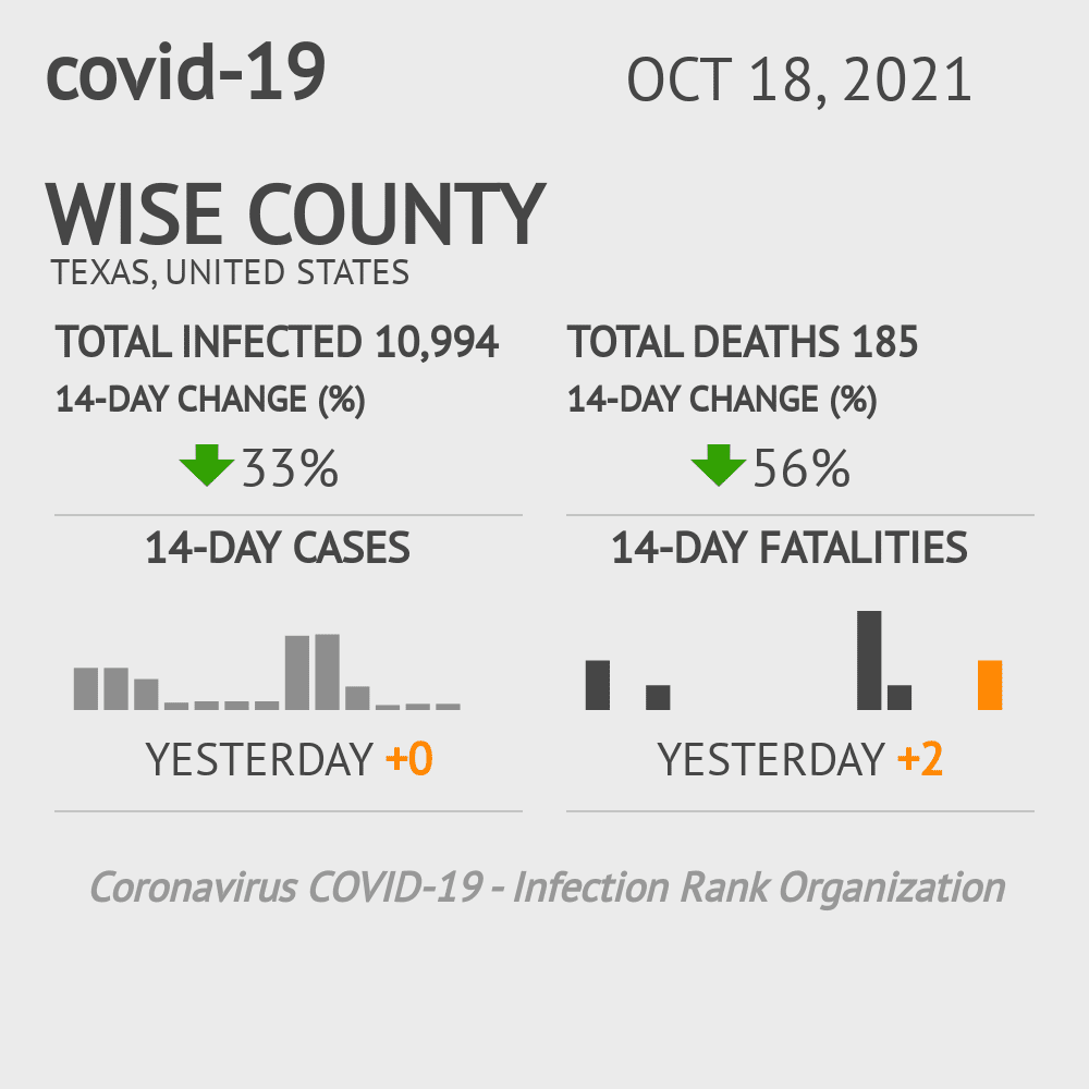 Wise County Coronavirus Covid-19 Risk of Infection on October 16, 2020