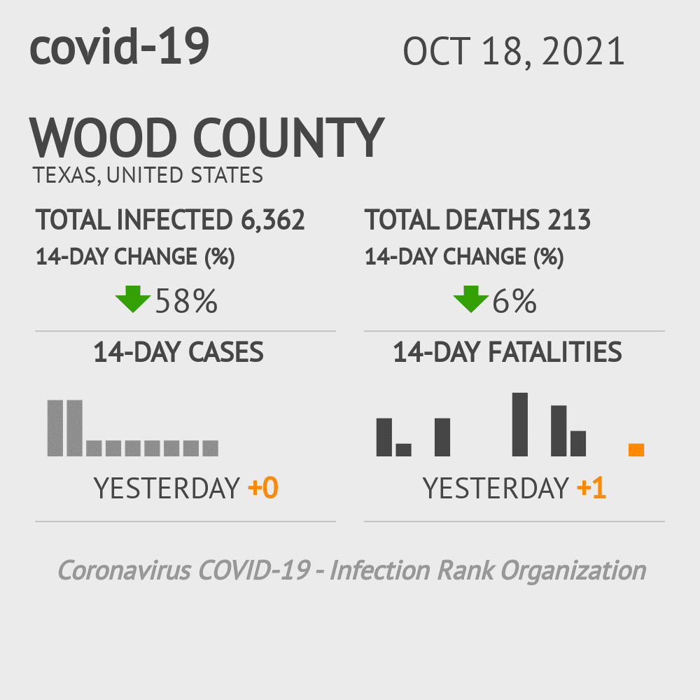 Wood County Coronavirus Covid-19 Risk of Infection on January 17, 2021
