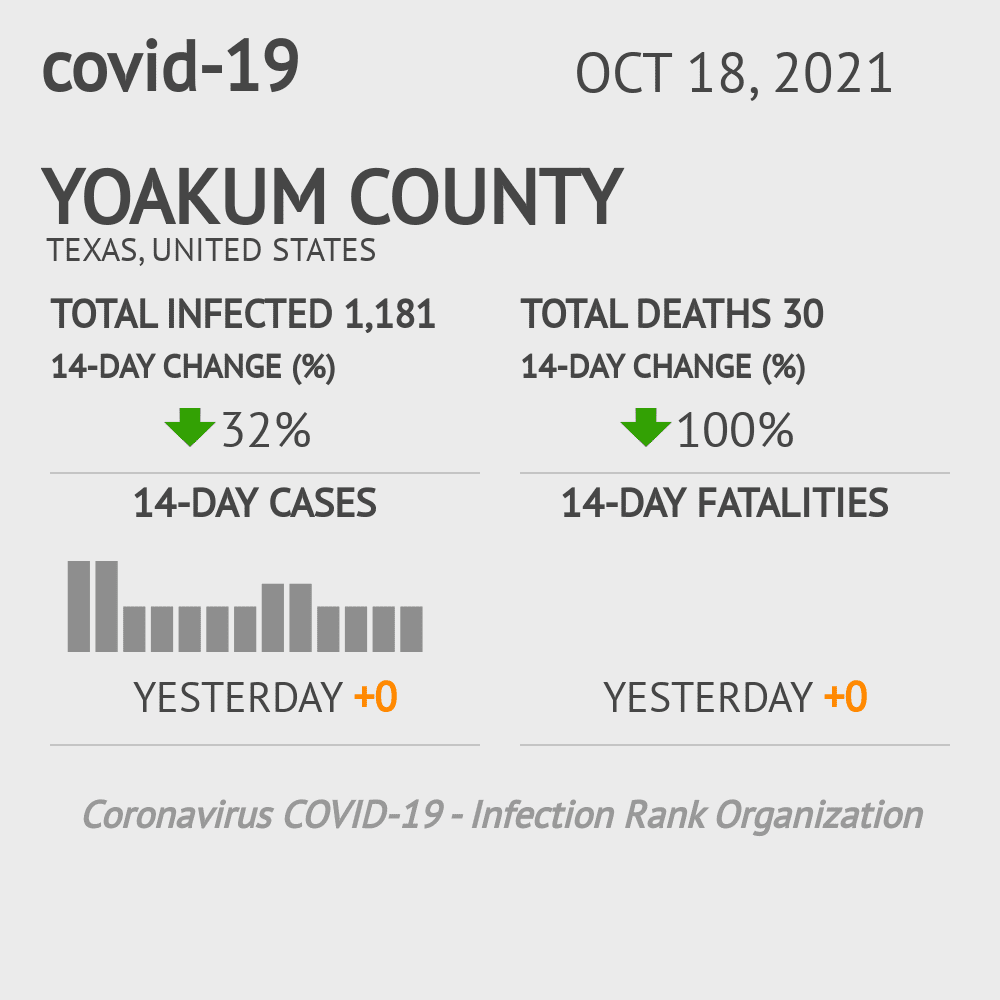 Yoakum County Coronavirus Covid-19 Risk of Infection on March 03, 2021