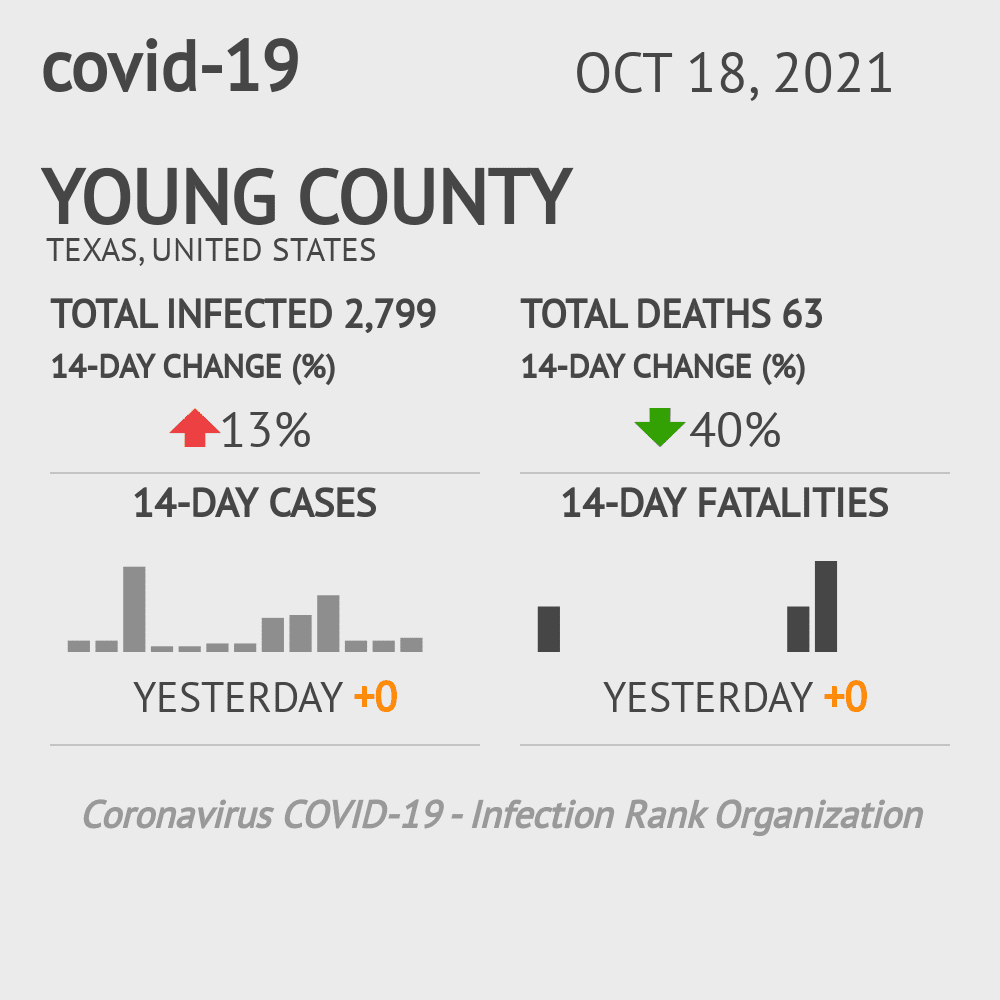 Young County Coronavirus Covid-19 Risk of Infection on October 24, 2020