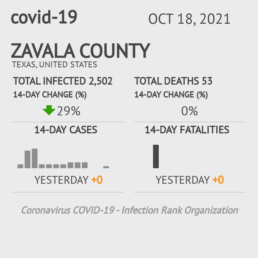 Zavala County Coronavirus Covid-19 Risk of Infection on November 28, 2020