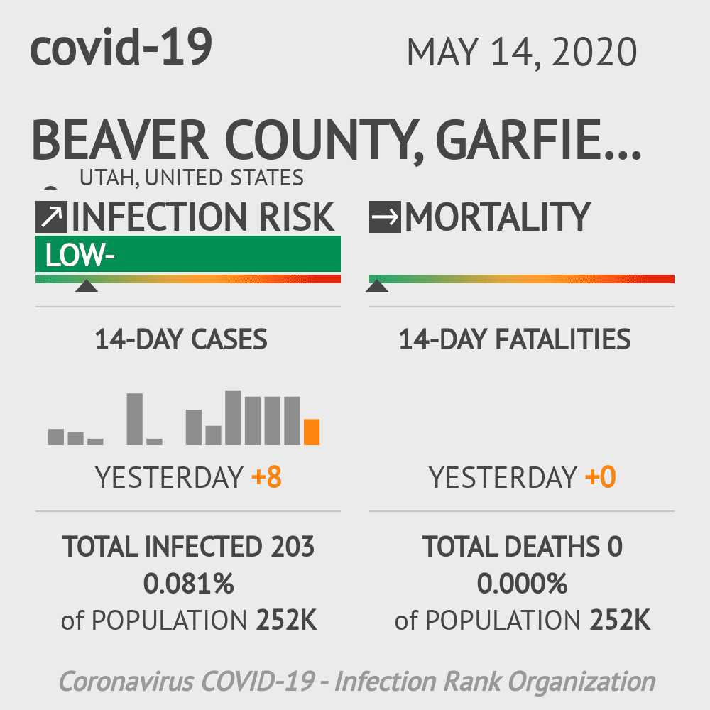 Beaver County, Garfield County, Iron County, Kane County, Washington County Coronavirus Covid-19 Risk of Infection on May 14, 2020