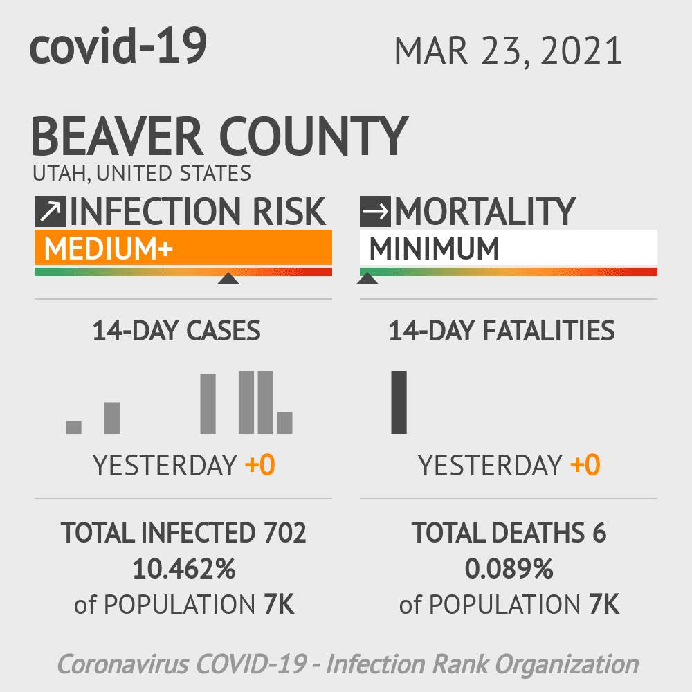 Beaver County Coronavirus Covid-19 Risk of Infection on March 23, 2021