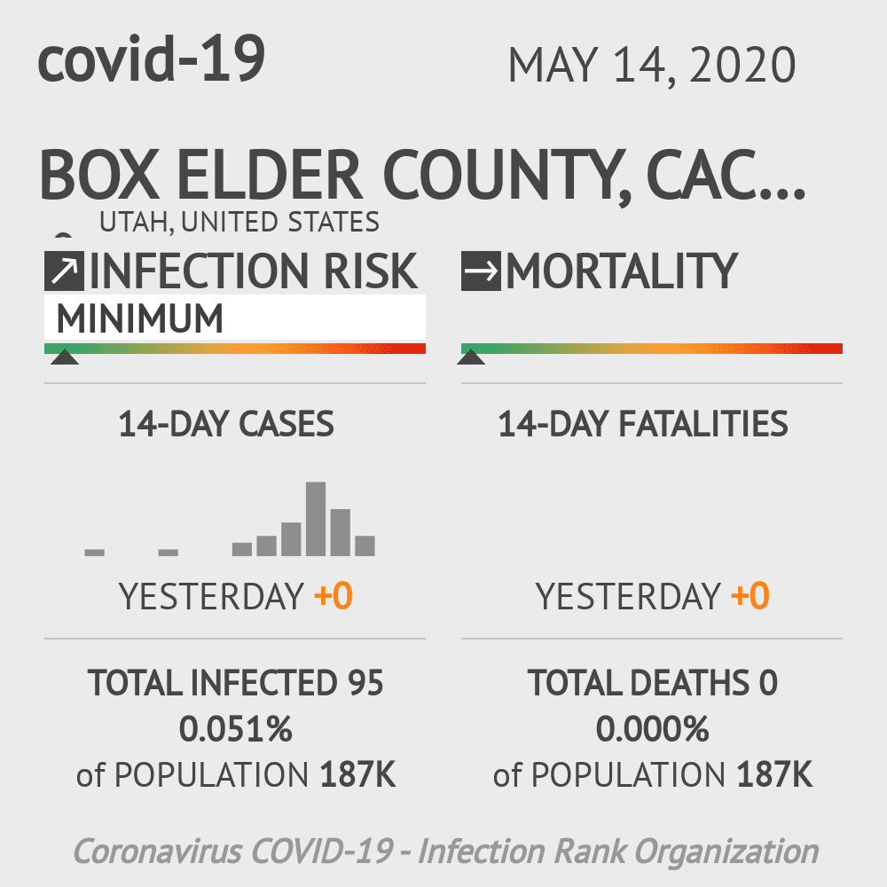 Box Elder County, Cache County, Rich County Coronavirus Covid-19 Risk of Infection on May 14, 2020