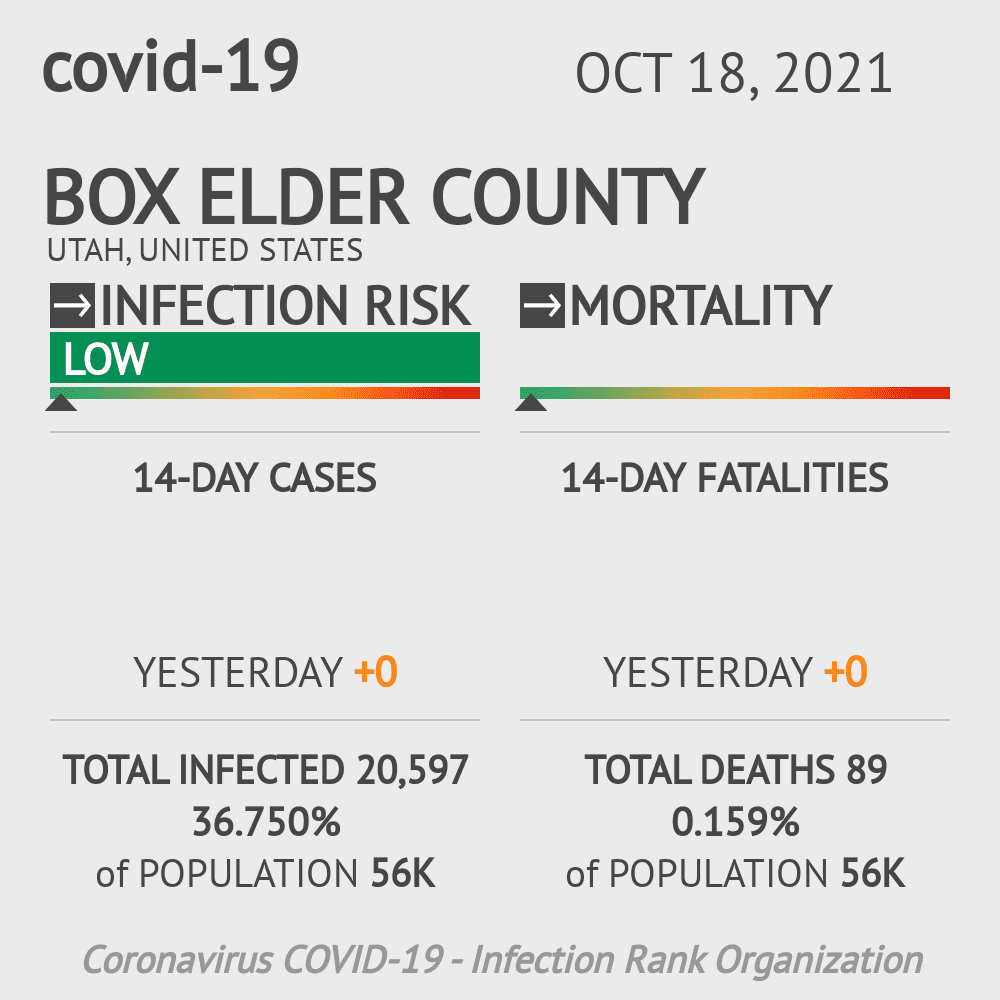 Box Elder County Coronavirus Covid-19 Risk of Infection on February 28, 2021