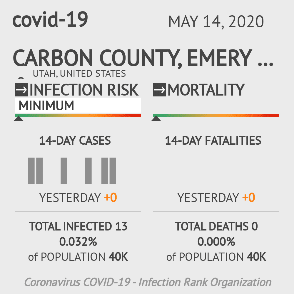 Carbon County, Emery County, Grand County Coronavirus Covid-19 Risk of Infection on May 14, 2020