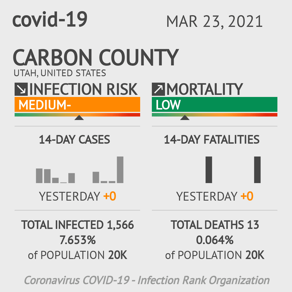 Carbon County Coronavirus Covid-19 Risk of Infection on March 23, 2021