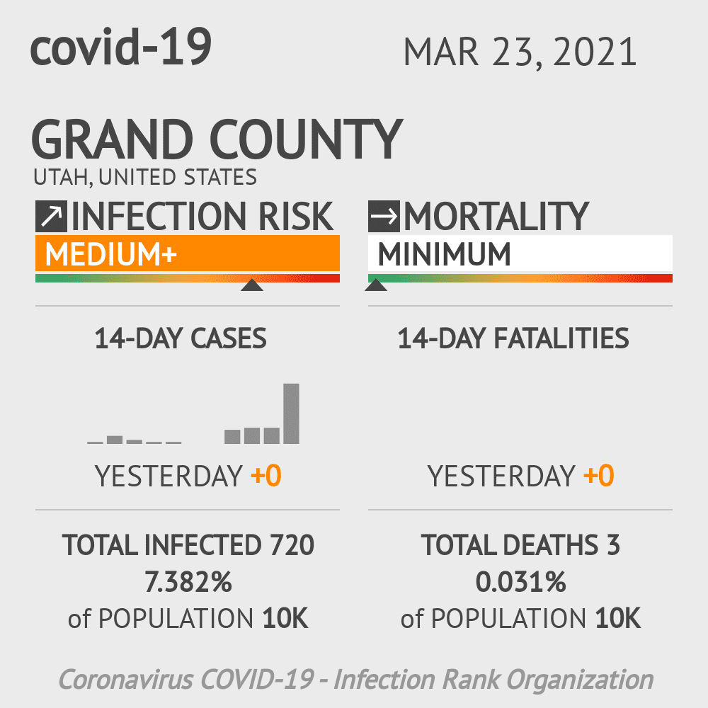 Grand County Coronavirus Covid-19 Risk of Infection on March 23, 2021