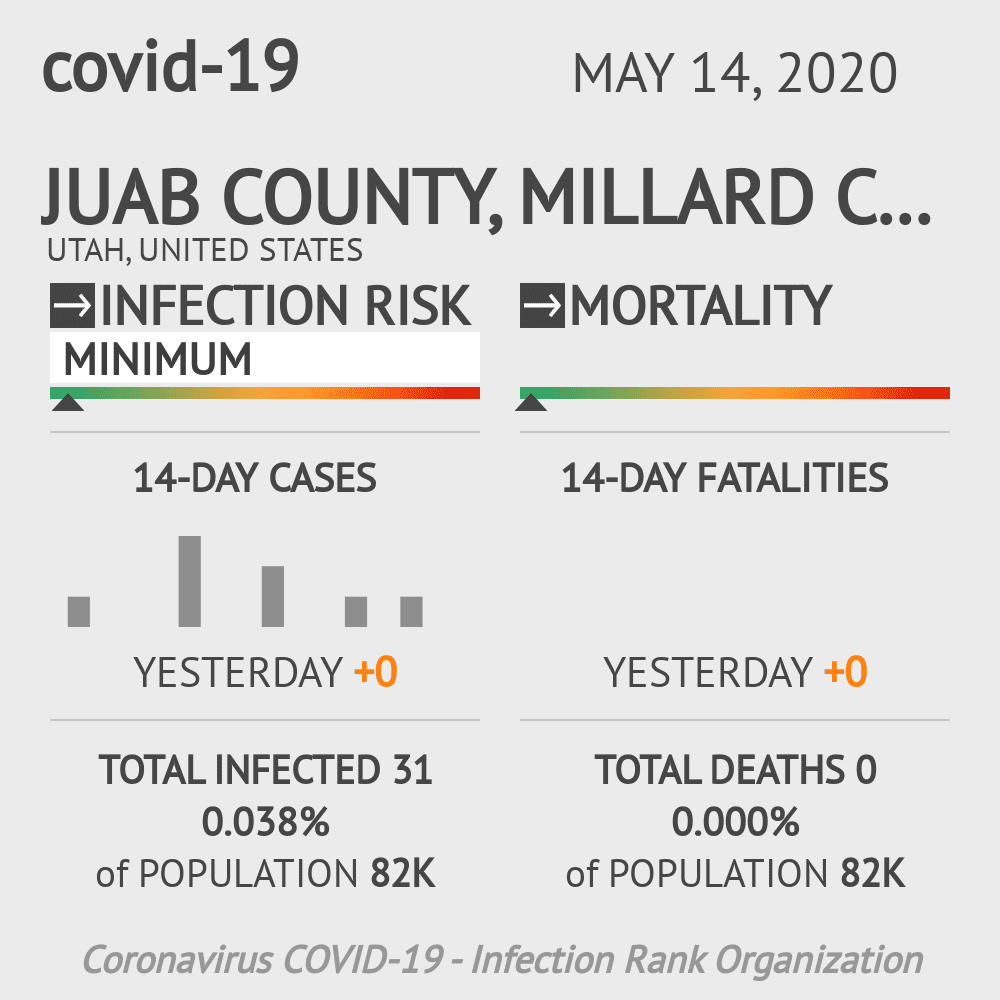 Juab County, Millard County, Piute County, Sanpete County, Sevier County, Wayne County Coronavirus Covid-19 Risk of Infection on May 14, 2020