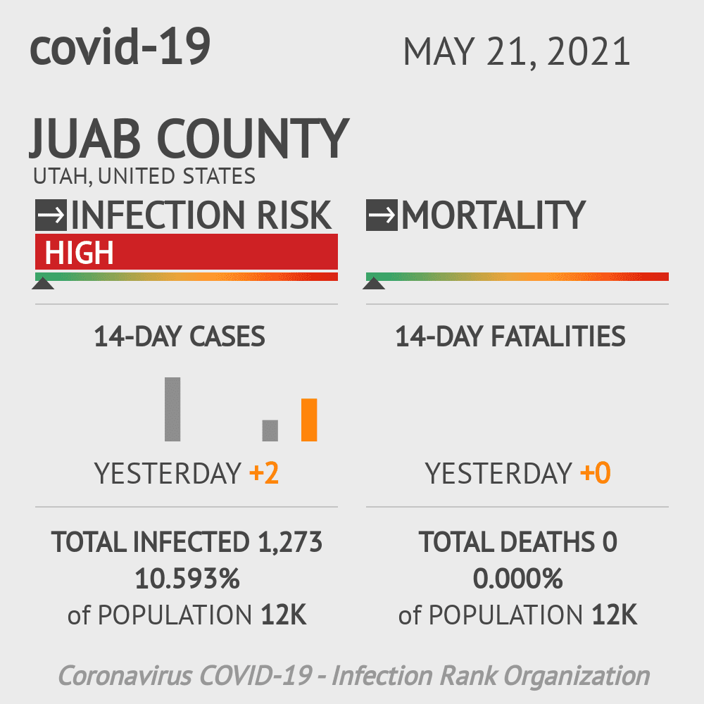 Juab County Coronavirus Covid-19 Risk of Infection on February 24, 2021