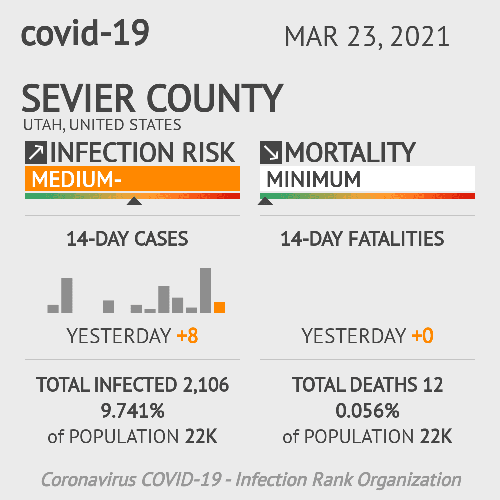 Sevier County Coronavirus Covid-19 Risk of Infection on March 23, 2021