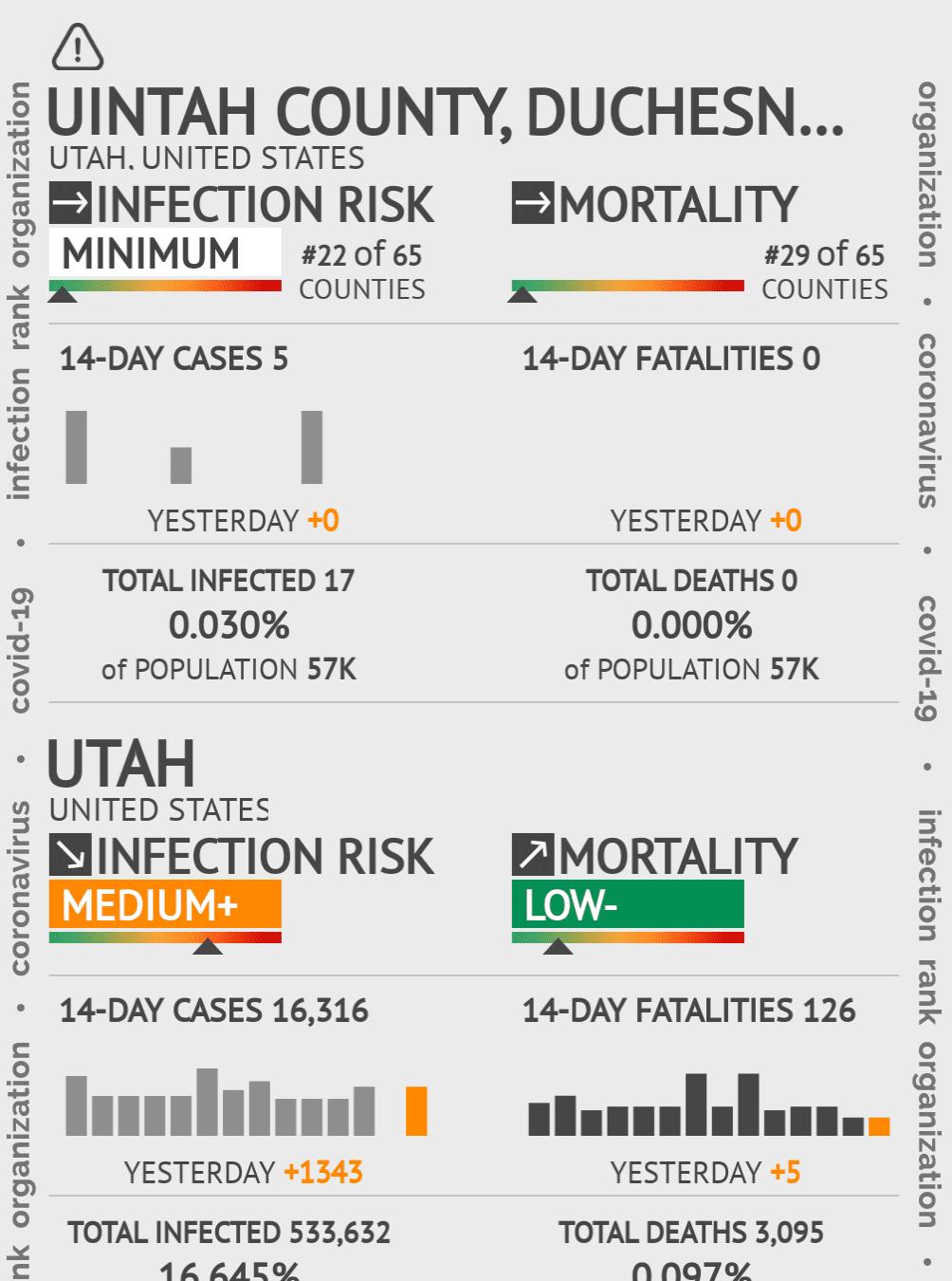 Uintah County, Duchesne County, Daggett County Coronavirus Covid-19 Risk of Infection on May 14, 2020