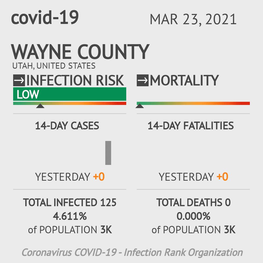 Wayne County Coronavirus Covid-19 Risk of Infection on March 04, 2021