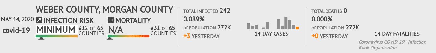 Weber County, Morgan County Coronavirus Covid-19 Risk of Infection on May 14, 2020