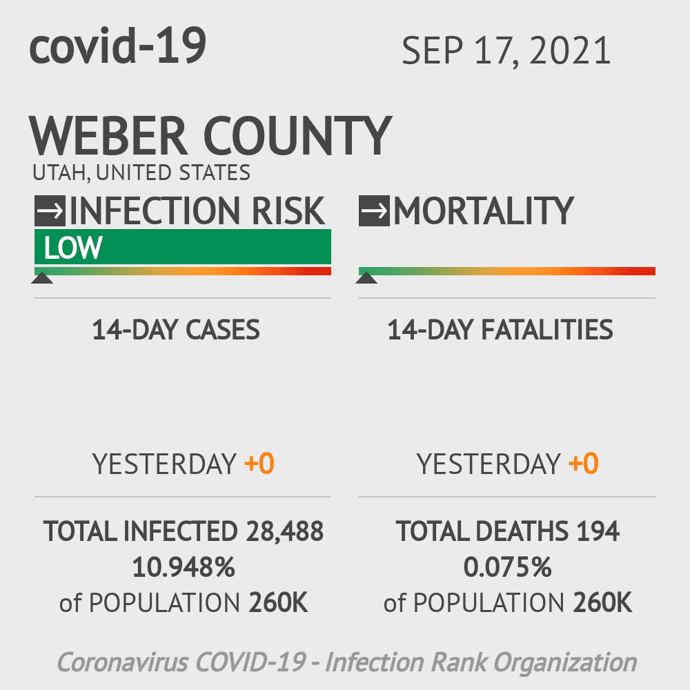 Weber County Coronavirus Covid-19 Risk of Infection on March 05, 2021
