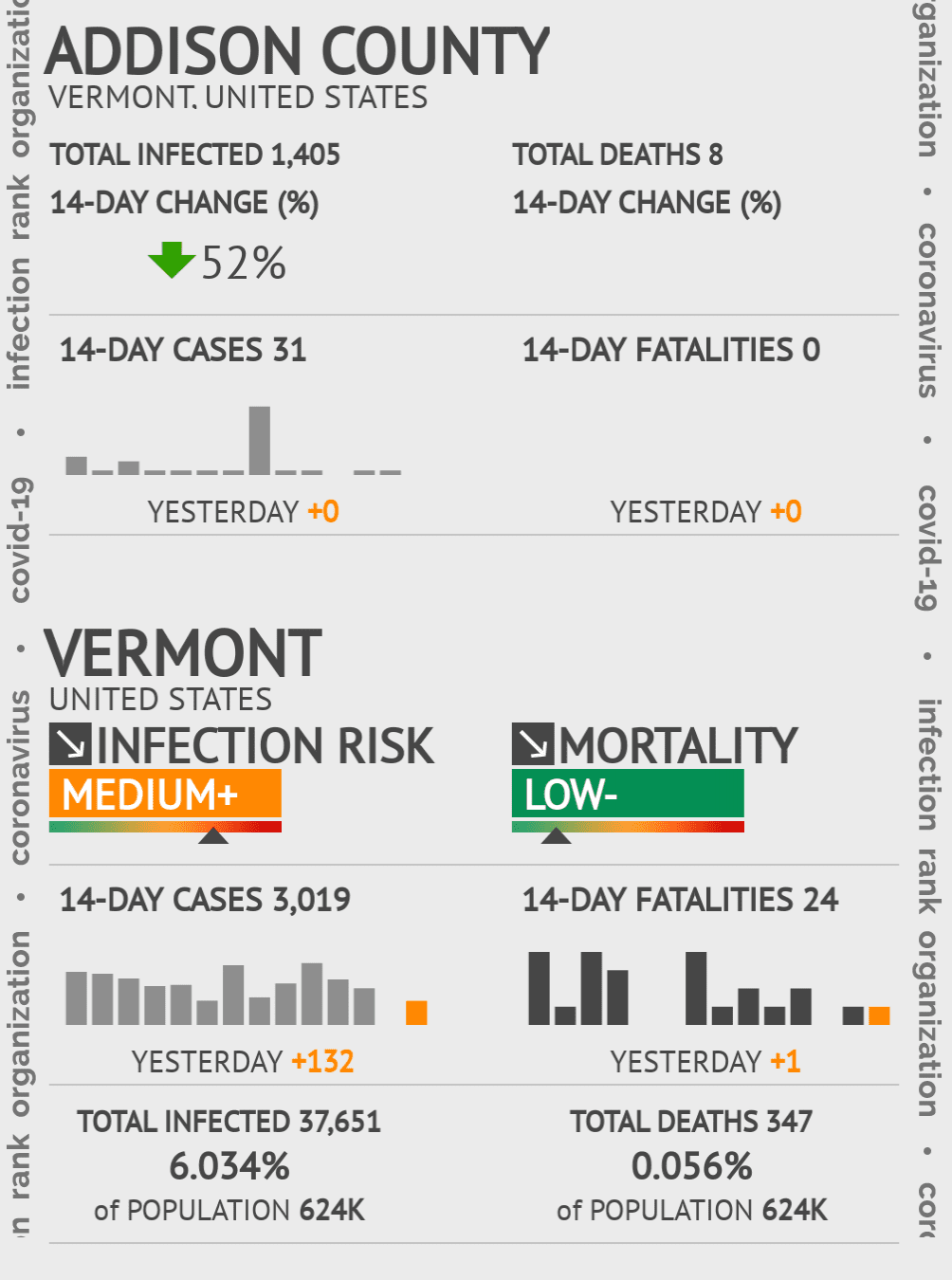 Addison County Coronavirus Covid-19 Risk of Infection on July 24, 2021