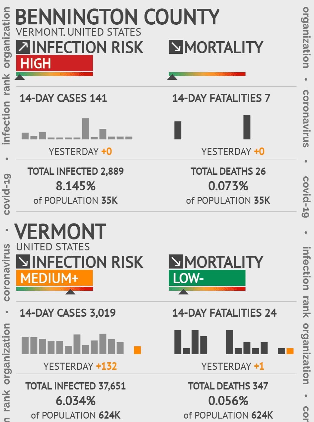 Bennington County Coronavirus Covid-19 Risk of Infection on July 24, 2021